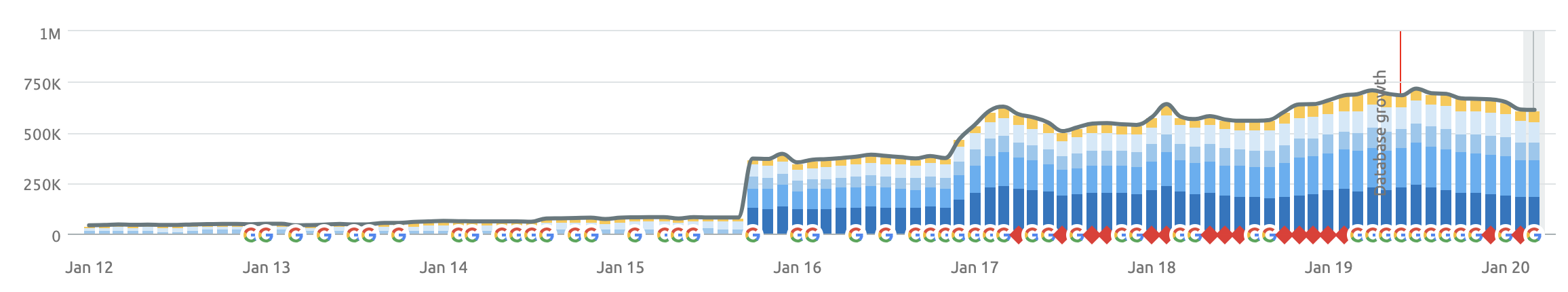 Organic Keyword Rank Growth