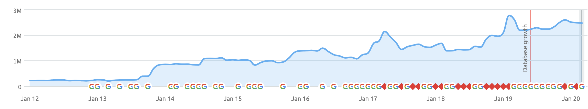 Organic Traffic Rank Growth